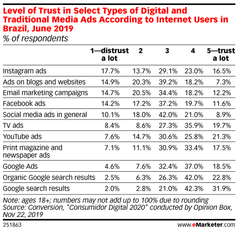Level of Trust in Select Types of Digital and Traditional Media Ads According to Internet Users in Brazil, June 2019 (% of respondents)
