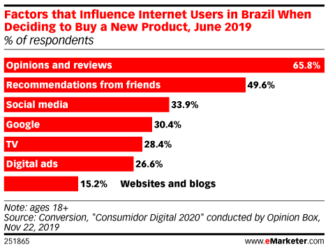 Factors that Influence Internet Users in Brazil When Deciding to Buy a New Product, June 2019 (% of respondents)