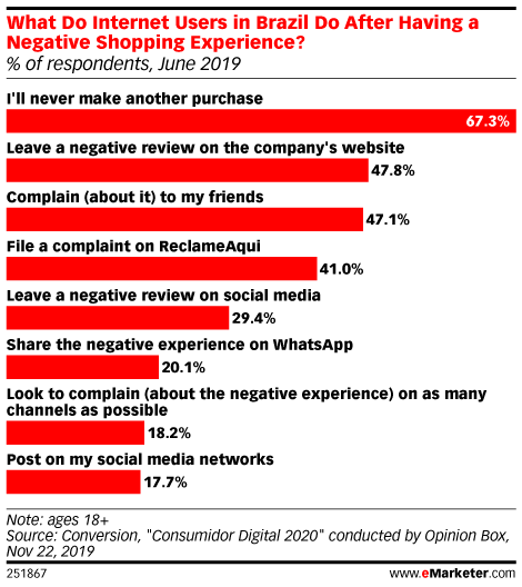 What Do Internet Users in Brazil Do After Having a Negative Shopping Experience? (% of respondents, June 2019)