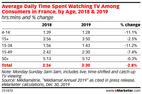 Average Daily Time Spent Watching TV Among Consumers in France, by Age, 2018 & 2019 (hrs:mins and % change)