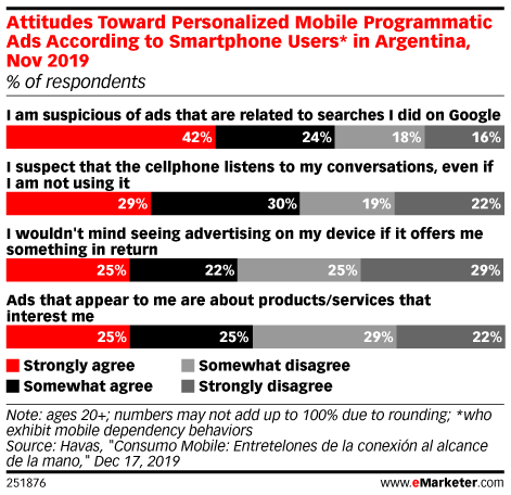 Attitudes Toward Personalized Mobile Programmatic Ads According to Smartphone Users* in Argentina, Nov 2019 (% of respondents)