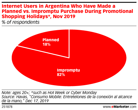 Internet Users in Argentina Who Have Made a Planned vs. Impromptu Purchase During Promotional Shopping Holidays*, Nov 2019 (% of respondents)