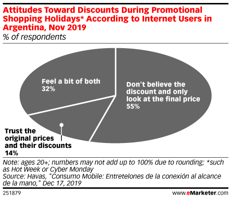 Attitudes Toward Discounts During Promotional Shopping Holidays* According to Internet Users in Argentina, Nov 2019 (% of respondents)