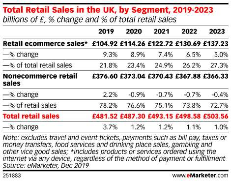 Total Retail Sales in the UK, by Segment, 2019-2023 (billions of £, % change and % of total retail sales)
