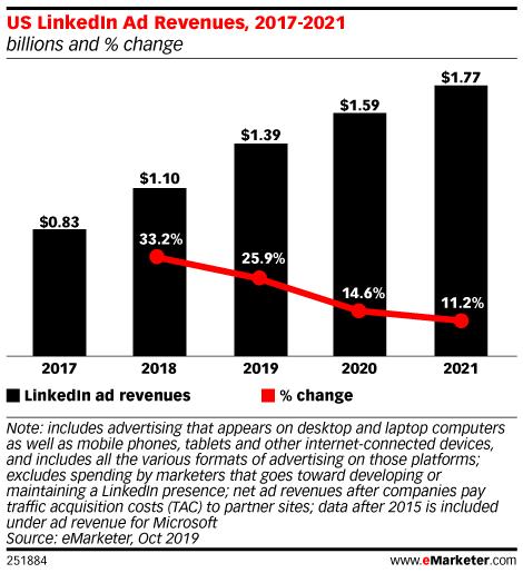 US LinkedIn Ad Revenues, 2017-2021 (billions and % change)