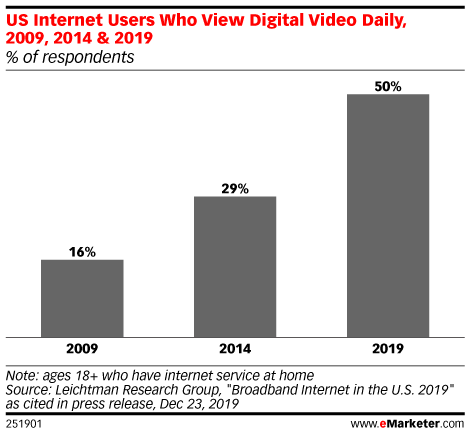 US Internet Users Who View Digital Video Daily, 2009, 2014 & 2019 (% of respondents)