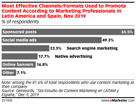 Most Effective Channels/Formats Used to Promote Content According to Marketing Professionals in Latin America and Spain, Nov 2019 (% of respondents)