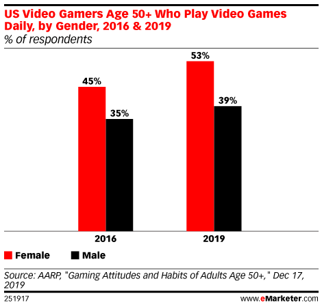 US Video Gamers Age 50+ Who Play Video Games Daily, by Gender, 2016 & 2019 (% of respondents)