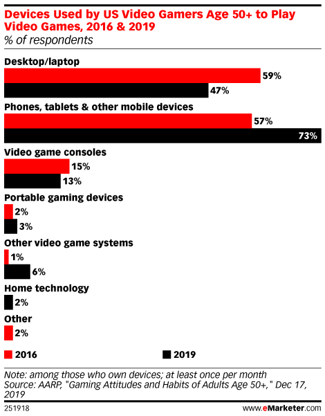 Devices Used by US Video Gamers Age 50+ to Play Video Games, 2016 & 2019 (% of respondents)