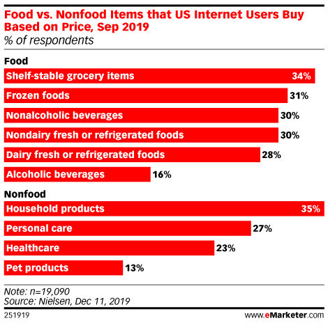 Food vs. Nonfood Items that US Internet Users Buy Based on Price, Sep 2019 (% of respondents)