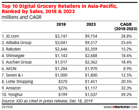 Top 10 Digital Grocery Retailers in Asia-Pacific, Ranked by Sales, 2018 & 2023 (millions and CAGR)