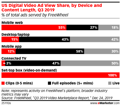 US Digital Video Ad View Share, by Device and Content Length, Q3 2019 (% of total ads served by FreeWheel)