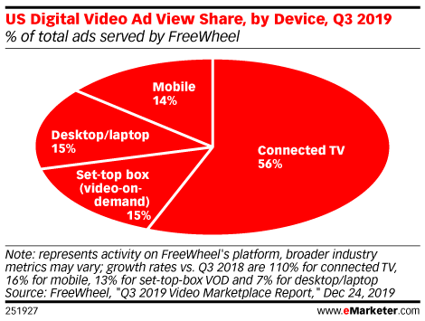 US Digital Video Ad View Share, by Device, Q3 2019 (% of total ads served by FreeWheel)