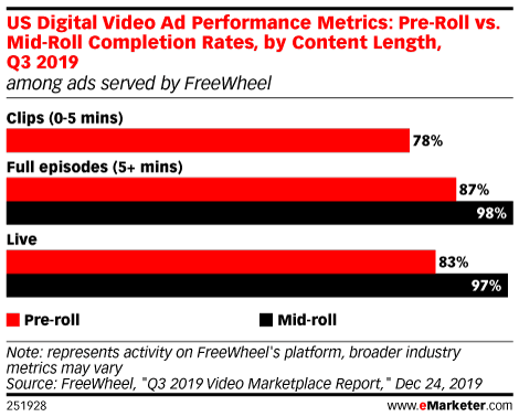 US Digital Video Ad Performance Metrics: Pre-Roll vs. Mid-Roll Completion Rates, by Content Length, Q3 2019 (among ads served by FreeWheel)