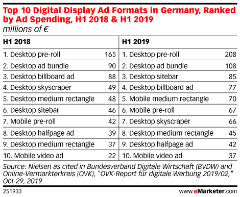 Top 10 Digital Display Ad Formats in Germany, Ranked by Ad Spending, H1 2018 & H1 2019 (millions of €)