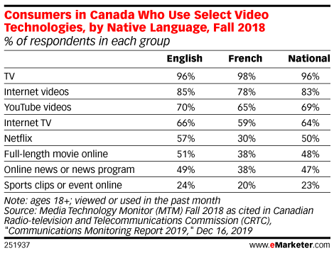Consumers in Canada Who Use Select Video Technologies, by Native Language, Fall 2018 (% of respondents in each group)