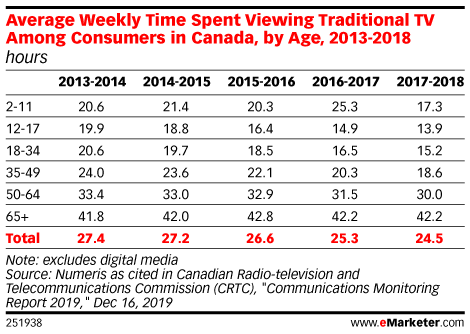 Average Weekly Time Spent Viewing Traditional TV Among Consumers in Canada, by Age, 2013-2018 (hours)
