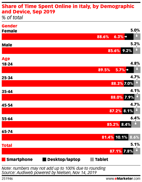 Share of Time Spent Online in Italy, by Demographic and Device, Sep 2019 (% of total)