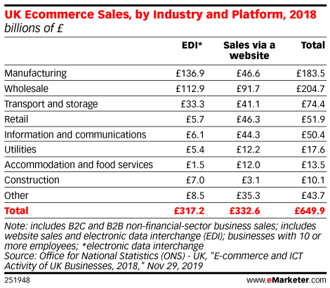 UK Ecommerce Sales, by Industry and Platform, 2018 (billions of £)
