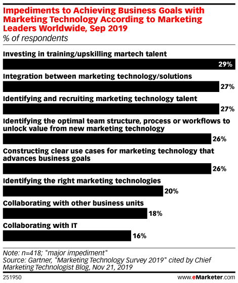 Impediments to Achieving Business Goals with Marketing Technology According to Marketing Leaders Worldwide, Sep 2019 (% of respondents)