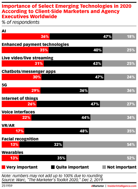 Importance of Select Emerging Technologies in 2020 According to Client-Side Marketers and Agency Executives Worldwide (% of respondents)