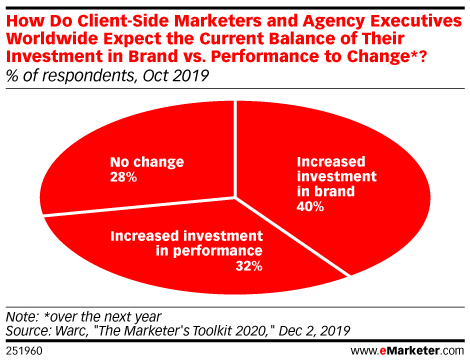 How Do Client-Side Marketers and Agency Executives Worldwide Expect the Current Balance of Their Investment in Brand vs. Performance to Change*? (% of respondents, Oct 2019)