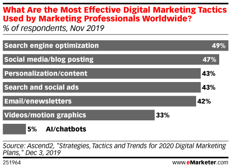 What Are the Most Effective Digital Marketing Tactics Used by Marketing Professionals Worldwide? (% of respondents, Nov 2019)