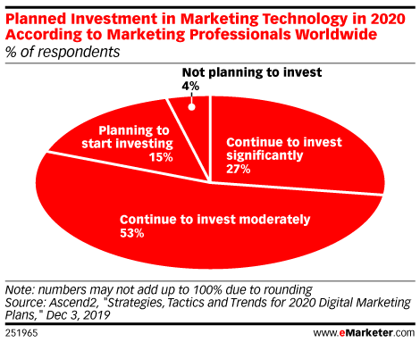 Planned Investment in Marketing Technology in 2020 According to Marketing Professionals Worldwide (% of respondents)