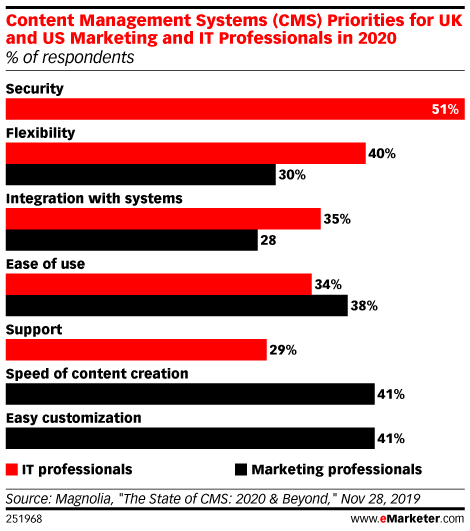 Content Management Systems (CMS) Priorities for UK and US Marketing and IT Professionals in 2020 (% of respondents)