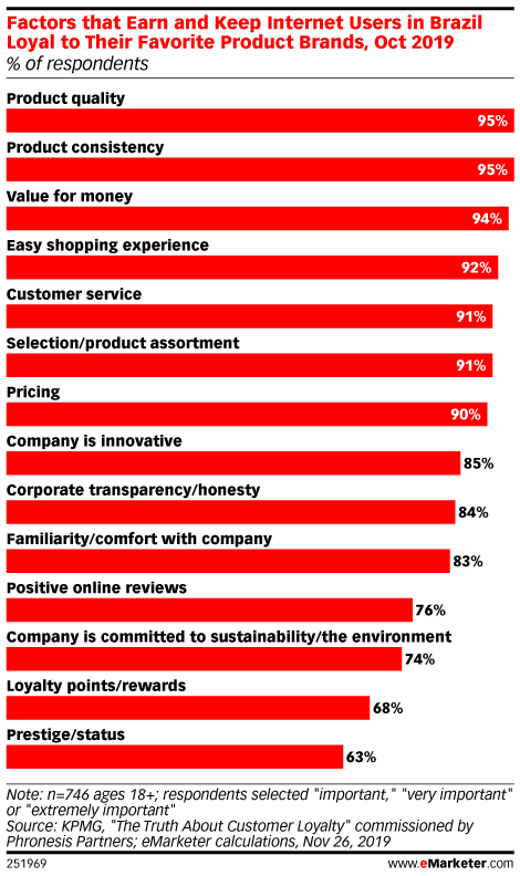 Factors that Earn and Keep Internet Users in Brazil Loyal to Their Favorite Product Brands, Oct 2019 (% of respondents)