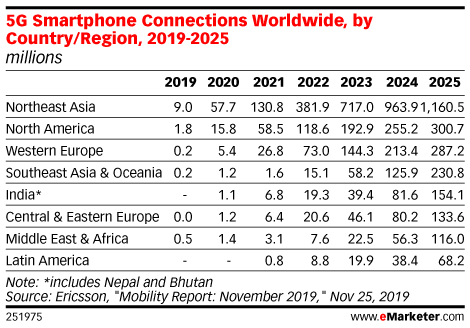 5G Smartphone Connections Worldwide, by Country/Region, 2019-2025 (millions)