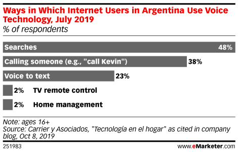 Ways in Which Internet Users in Argentina Use Voice Technology, July 2019 (% of respondents)