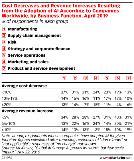 Cost Decreases and Revenue Increases Resulting from the Adoption of AI According to Companies Worldwide, by Business Function, April 2019 (% of respondents in each group)