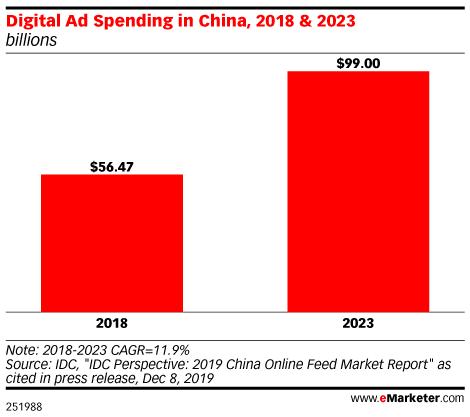 Digital Ad Spending in China, 2018 & 2023 (billions)