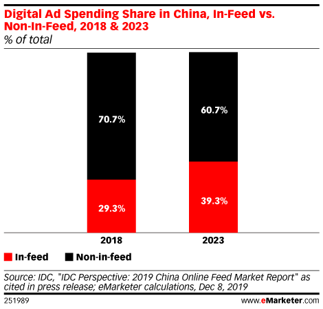 Digital Ad Spending Share in China, In-Feed vs. Non-In-Feed, 2018 & 2023 (% of total)