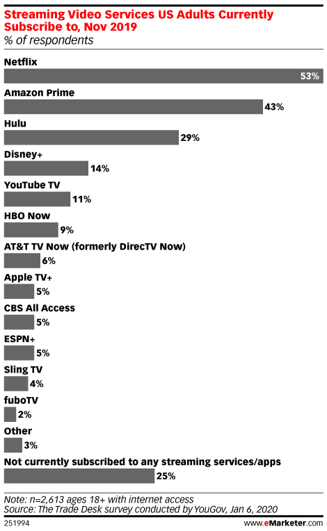 Streaming Video Services US Adults Currently Subscribe to, Nov 2019 (% of respondents)