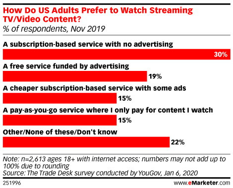 How Do US Adults Prefer to Watch Streaming TV/Video Content? (% of respondents, Nov 2019)