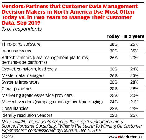 Vendors/Partners that Customer Data Management Decision-Makers in North America Use Most Often Today vs. in Two Years to Manage Their Customer Data, Sep 2019 (% of respondents)