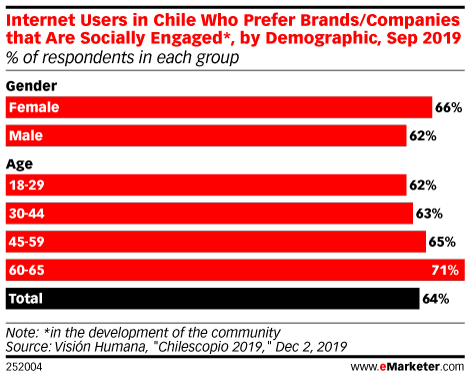 Internet Users in Chile Who Prefer Brands/Companies that Are Socially Engaged*, by Demographic, Sep 2019 (% of respondents in each group)
