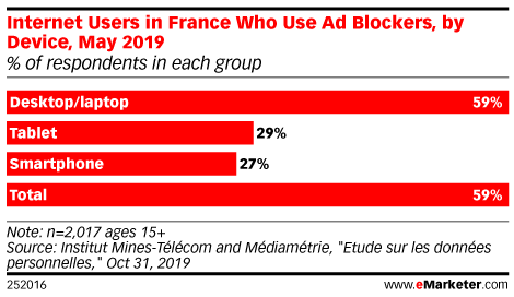 Internet Users in France Who Use Ad Blockers, by Device, May 2019 (% of respondents in each group)