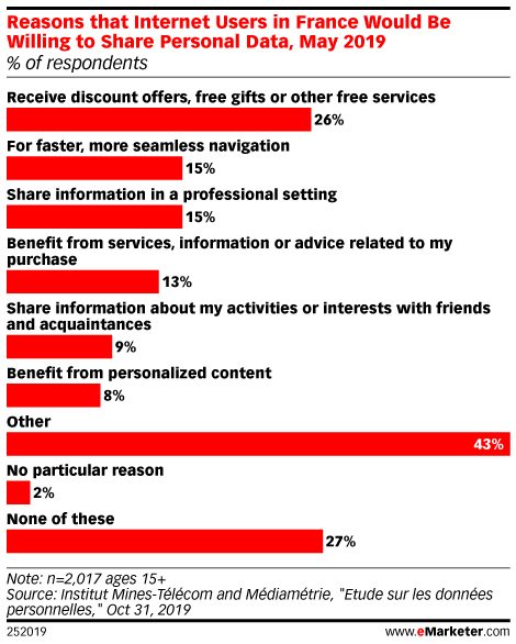 Reasons that Internet Users in France Would Be Willing to Share Personal Data, May 2019 (% of respondents)