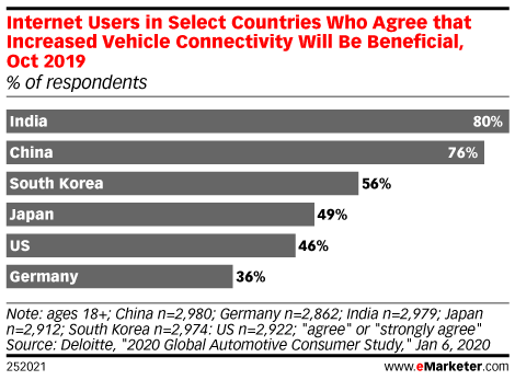 Internet Users in Select Countries Who Agree that Increased Vehicle Connectivity Will Be Beneficial, Oct 2019 (% of respondents)