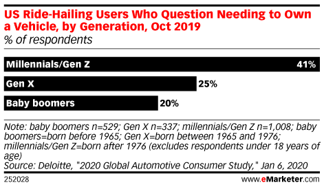 US Ride-Hailing Users Who Question Needing to Own a Vehicle, by Generation, Oct 2019 (% of respondents)