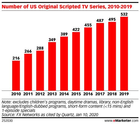 Number of US Original Scripted TV Series, 2010-2019