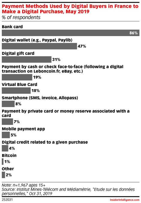 Payment Methods Used by Digital Buyers in France to Make a Digital Purchase, May 2019 (% of respondents)
