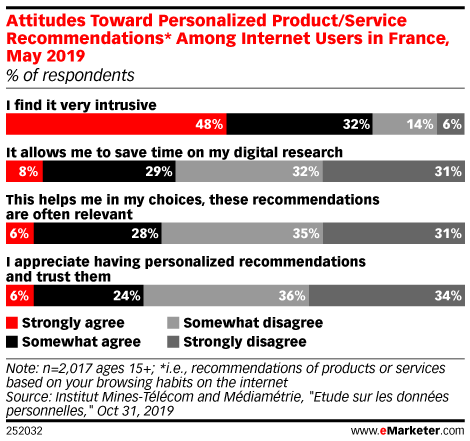 Attitudes Toward Personalized Product/Service Recommendations* Among Internet Users in France, May 2019 (% of respondents)