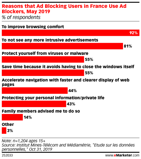 Reasons that Ad Blocking Users in France Use Ad Blockers, May 2019 (% of respondents)
