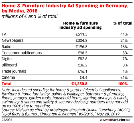Home & Furniture Industry Ad Spending in Germany, by Media, 2018 (millions of € and % of total)