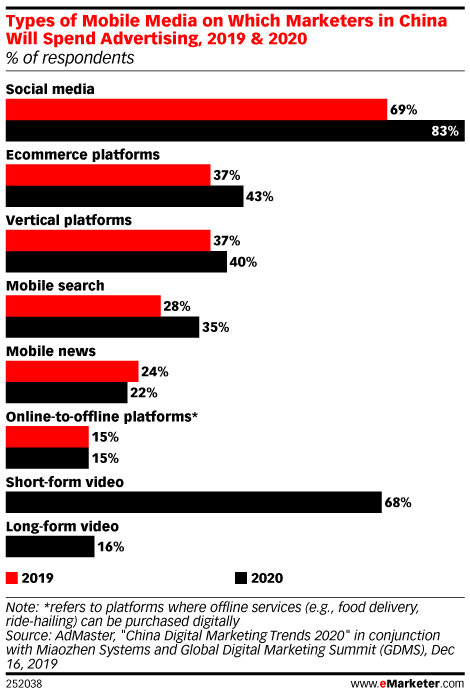 Types of Mobile Media on Which Marketers in China Will Spend Advertising, 2019 & 2020 (% of respondents)