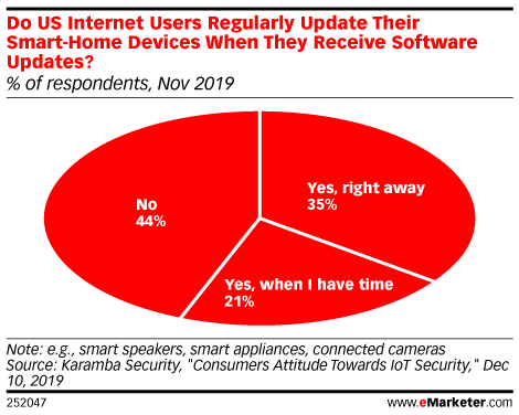 Do US Internet Users Regularly Update Their Smart-Home Devices When They Receive Software Updates? (% of respondents, Nov 2019)